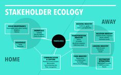 Stakeholder Ecology example | Christopher Cannon