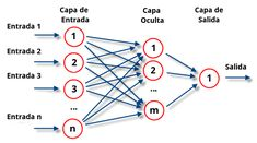 Red Neuronal Multicapa Artificial Intelligence Article, Artificial Neural Network, La Red, Deep Learning, Data Science, Machine Learning, Statistics, Python, Programming