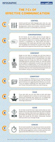 Infographic: 7Cs of Effective Communication