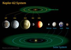 Most Earth-Like Alien Planet Yet & Two Other Possibly Habitable Worlds Discovered