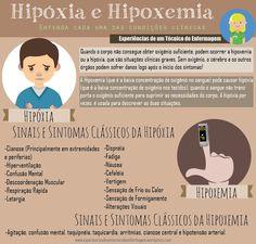 Hipóxia e hipoxemia Biomedical Science, Nursing Tips, Med Student, School Motivation, Study Hard, Med School, Pharmacology, Nurse Life, Nursing Students