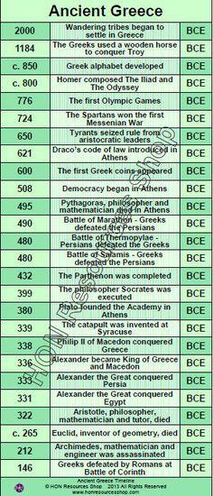 Ancient Greece History Events Printable di HONResourcesShop