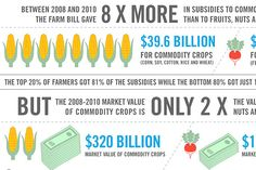 The Hidden Costs of the Farm Bill -Check out this new infographic from Participant Media, TakePart's parent company and the company that brought you the groundbreaking documentary Food, Inc. Rice Crop, Crop Insurance, Documentaries, Parent Company, Infographics, Graphic Art, Social Media, Education, Lifestyle
