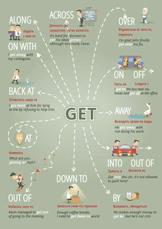 """Educational infographic & data visualisation """"Get …"""" Figure of speech visuals. Infographic Description """"Get …"""" Figure of speech visuals. Teaching English Grammar, English Vocabulary Words, English Writing Skills, Learn English Words, English Language Learning, English Course, English Fun, English Study, English Lessons"""