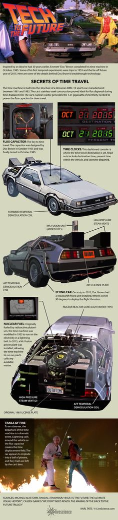 Most of us have wish we had a time traveling DeLorean. We have all seen it on the screen, but have you ever wondered how it works? This infographic from Live Science gives you an idea:Get your infographic featured: submit ➡️ here Pinterest Tutorial, Delorean Time Machine, Superhero Memes, Bttf, Ready Player One, Military Humor, Back To The Future, Classic Films, Kids Education