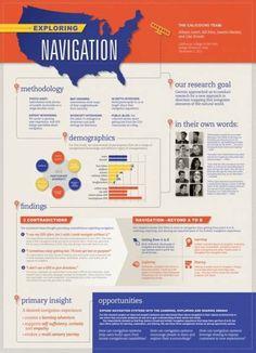 52 Ideas For Design Poster Presentation #design
