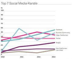 facebook unternehmenskommunikation top 7 social media kanaele