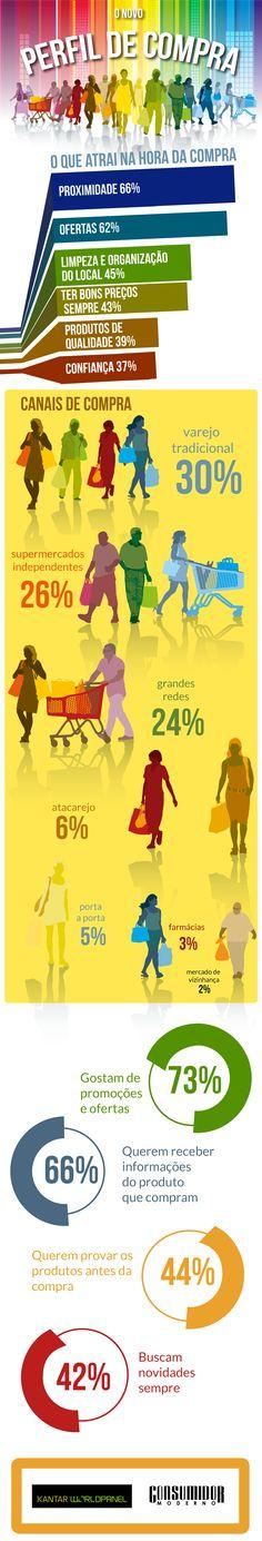 Perfil do consumidor moderno; perfil del consumidor moderno; modern consumer profile