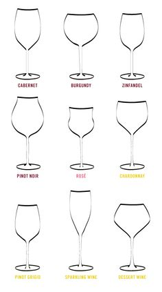 Another Chart of Wine Glass Shapes for specific Wine Types. I suppose I should…