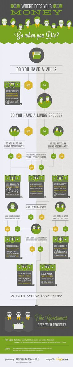 What Happens To My Money When I Die - Personal Finance Infographic. Topic: inheritance, estate planning, will, assets, baby boomer, retirement, flowchart.