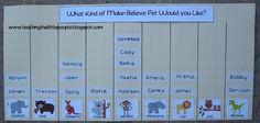 Graphing Pets in Preschool::Teaching The Little People Preschool Social Studies, Creative Curriculum Preschool, Preschool Programs, Creative Teaching, Preschool Learning, Teaching Tools, Preschool Activities, Childhood Education, Kids Education