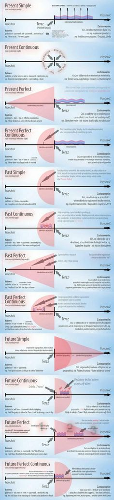 Tense infographic present simple, past simple, future simple, past continuous, present continuous English Grammar Tenses, English Verbs, Learn English Grammar, English Vocabulary Words, Learn English Words, Grammar And Vocabulary, English Language Learning, Teaching English, Spanish Tenses