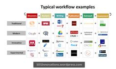 Survey of scholarly communication tool usage.  Typical #workflow example.  A survey from Utrecht University.