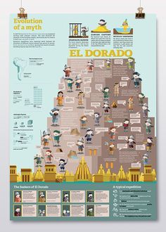 El Dorado - Evolution of a myth Future Of Science, Spanish Culture, Fantasy Places, Lost City, Early American, Do Anything, Irene, Geography, Civilization