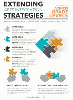 Need help figuring out how to take that great arts strategy and make it work for your grade level?  Here's a handy guide that show you how to take a single strategy and make it work K-12.