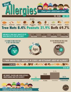 Infographic about children and nut allergies, courtesy of Vermont Nut-Free.