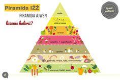 Dlaczego obecne zalecenia żywieniowe mogą prowadzić do otyłości, cukrzycy, nadciśnienia i miażdżycy? Poznaj alternatywę piramidę Ajwen 2 godzinne webinarium