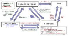 兵庫県介護サービスの情報公表制度の調査等について