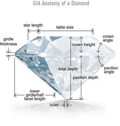 Diamond Myth The cut grade of a diamond does not refer to it's shape. The cut grade is all about the proportions of the diamond and the facets that give it fire and scintillation. Basically the cut grade tells you how sparkly your diamond will be. Gems Jewelry, Stone Jewelry, Diamond Jewelry, Jewellery, Diamond Rings, Gems And Minerals, Diamond Are A Girls Best Friend, Diamond Cuts, Diamond Chart