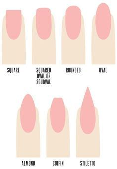 From squoval to coffin designs, choosing a nail shape can be difficult. Here's everything you need to know about nail shapes. From squoval to coffin designs, choosing a nail shape can be difficult. Here's everything you need to know about nail shapes. Types Of Nails Shapes, Different Types Of Nails, Types Of Fake Nails, Fake Nails Shape, Nail Tip Shapes, Coffin Shape Nails, Prom Nails, Wedding Nails, Long Nails
