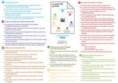 La page SEO parfaite. la traduction par Première Place d'un graphique issu d'un article publié chez Moz : A Visual Guide to Keyword Targeting and On-Page Optimization.