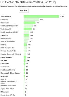 May US electric car sales numbers are in, and there are no big surprises at the top. is the best-selling electric car in history, the Nissan LEAF. (based on my estimate) is the Tesla Model S. Tesla For Sale, Ford Fusion Energi, Fiat 500e, Green News, Car Competitions, Tesla Model X, Nissan Leaf, Kodak Moment, Toyota Prius