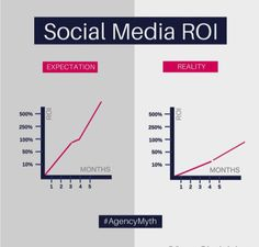"""ayeshaambreen: """" Return on Social Media Campaigns: Expectation vs. Social Media Roi, Social Media Marketing, Expectation Reality, Digital Strategy, Smart People, Tumblr, Work Hard, Investing, Campaign"""