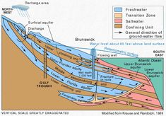 Artestian water and artesian wells; groundwater and aquifers, from the USGS Water Science School. East Water, Physical Geography, Parking Design, Historical Maps, Earth Science, Climate Change, Conservation, Fresh Water, Wellness