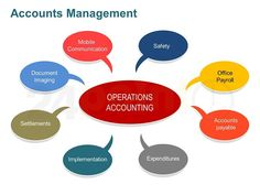 Revenue Analysis Table - Accounts Management