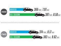 Tire Testing Showdown: Winter vs. All-Season, what's stopping you?