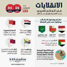 الانقلابات-في-العالم-العربي في هذا التقرير نتطرق بشكل إحصائي للانقلابات العسكرية في العالم العربي منذ الاستقلال وحتى الوقت الحاضر، أعدادها، كم نجح منها، وكم فشل، وأهمها.