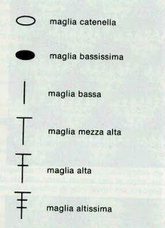 Simboli Le tecniche dell'uncinetto possono essere rappresentate da simboli e i simboli usati per fare il grafico di un punto o di un in...
