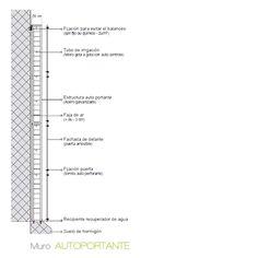 Materiales: Muros Verdes / Descontaminantes, Acústicos y Térmicos,Muro Autoportante
