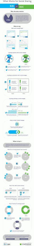 InfoGraphic: When Social Media Converts - Performance Marketing Insider with Pace Lattin Social Marketing, Marketing Digital, Internet Marketing, Online Marketing, Content Marketing, Marketing Technology, Business Technology, Web 2.0, Le Web