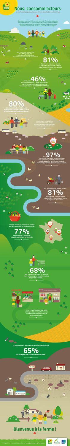 Les français et la consommation locale : bienvenue à la ferme #locavore #france