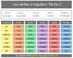 PART 1 of some commonly used irregular French verbs. All are in the indicative present tense ^^  *RE-UPLOADED!*  Some kind person pointed out I made a typo in the PC for «dormir»…writing the infinitive again instead of «dormi»  This has been fixed and...