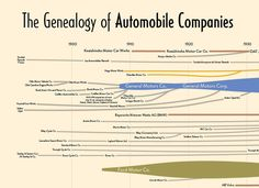 Charting The Car Industry's Family Tree DO YOU KNOW WHAT TOYOTA DID BEFORE MAKING CARS?