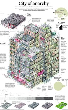 Infographic - Life Inside The Kowloon Walled City    https://www.scmp.com/sites/default/files/2013/03/16/scm_news_1.1.nws_backart1_1_0.jpg