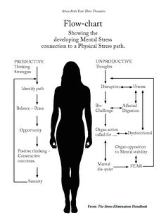 Flow-chart showing the developing Mental stress connection to a Physical Stress path from The Stress Elimination Handbook