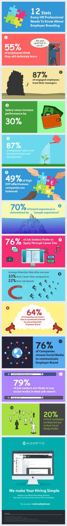 These Employer Branding statistics prove the importance of having a strong employer brand in recruiting and hiring. Employer Branding, Sales And Marketing, Social Media, Statistics, Infographics, How To Make, Business, Tips, Information Graphics