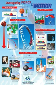 Physics Charts And Posters   ... /SCI Investigating Forces & Motion Laminated Poster - 23 x 35 inches