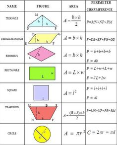Common geometry formulas you can use to calculate the area, perimeter, and circumference of various plane figures. Common geometry formulas you can use to calculate the area, perimeter, and circumference of various plane figures. Math For Kids, Fun Math, Math Math, Math Help, Memes 9gag, Area And Perimeter Formulas, Perimeter Of Shapes, Math College, Plane Figures