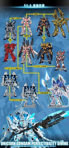 Arte Gundam, Gundam Wing, B Plan, How To Plan, Gundam Build Fighters, Unicorn Gundam, Frame Arms Girl, Future Soldier, Arm Armor