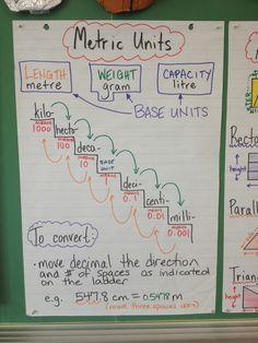 converting measurement units anchor chart   Metric conversion anchor chart   Teaching Ideas - Math
