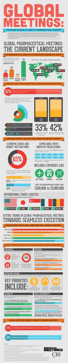 Great infographic on the Globalization of Pharma Meetings  #conferences #meetings