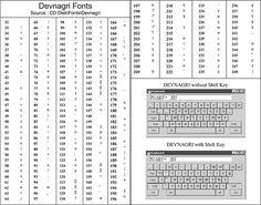 What is the way to type '%' symbol in Hindi typing font like Devlys, Kruti Dev etc? Font Keyboard, Keyboard Symbols, Keyboard Typing, Keyboard Shortcut Keys, Keyboard Shortcuts, Font Converter, Biodata Format Download, Hindi Language Learning, Hindi Font
