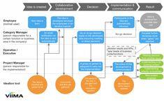 The Decentralized Model for Idea Management