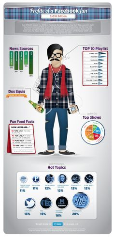 Profile of an SXSW attendee