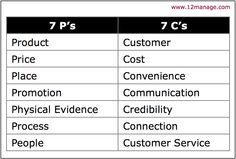 From 7 P's to 7 C's of Marketing - Forum