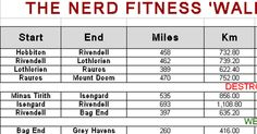 THE NERD FITNESS' WALKING TO MORDOR' CHALLENGE google doc form to track milage.